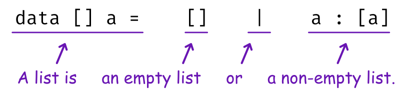 data [] a = [] | a : [a] – A list is either the empty list ([]) or cons (a : [a]).